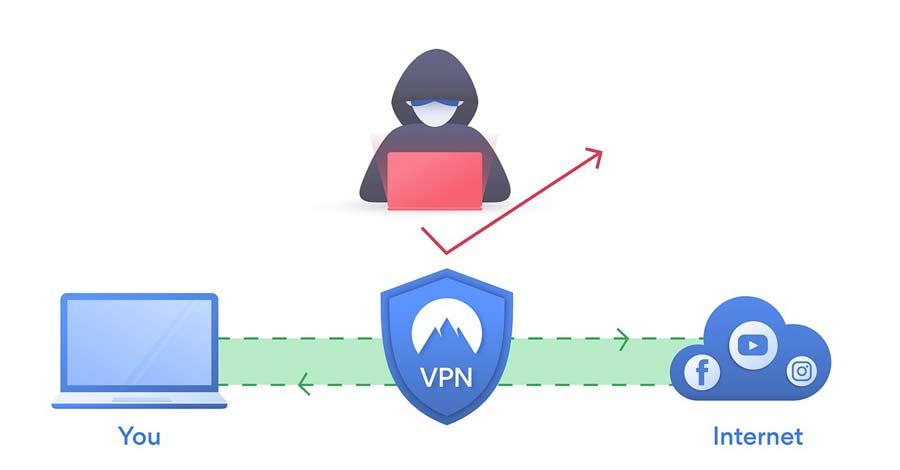 Så-påverkar-en-VPN-din-hastighet